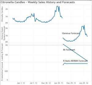 Citronella Candle - Weekly Sales History and Forecasts